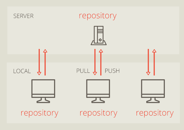 What is Git? Distributed version control system