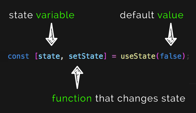 How to use useState React Hook
